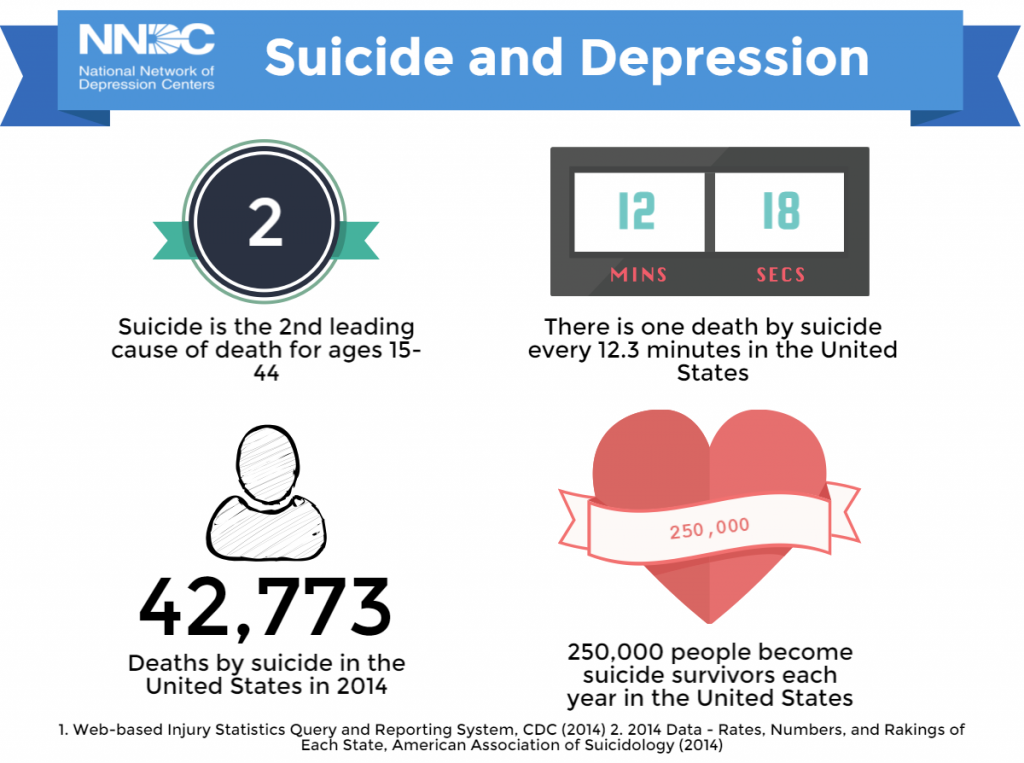 Facts – National Network of Depression Centers